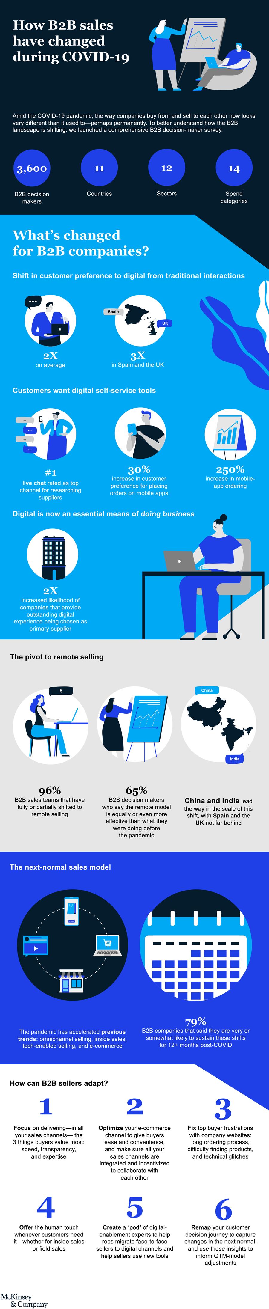 B2B-Sales-Infographic
