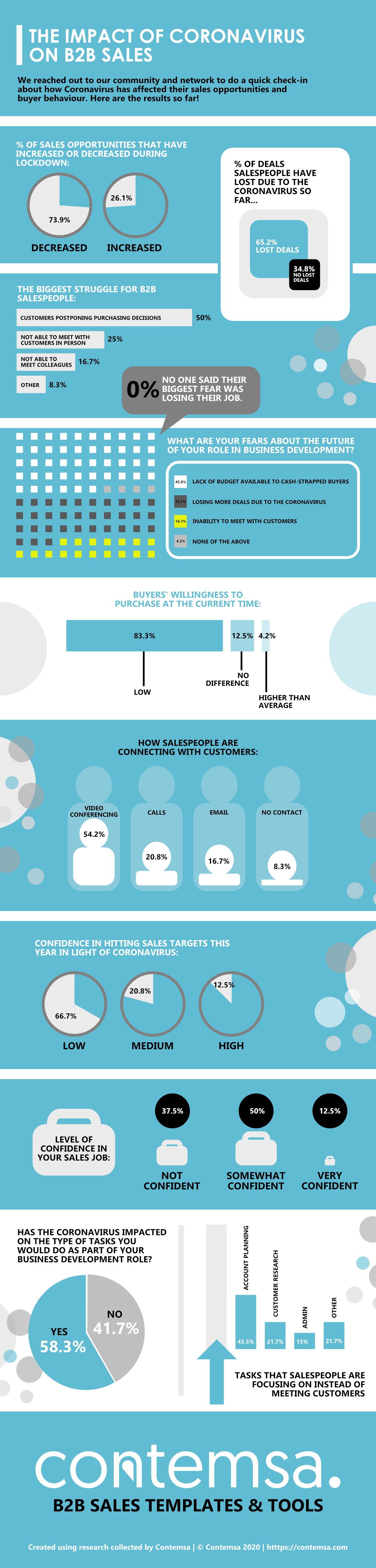 B2B-Sales-Statistics-Coronavirus-Infographic-2020-Contemsa