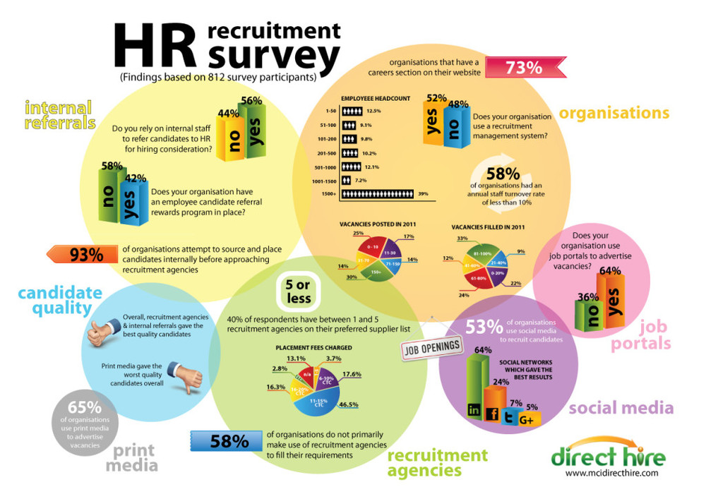 HR-Recruitment-Survey-1024x724